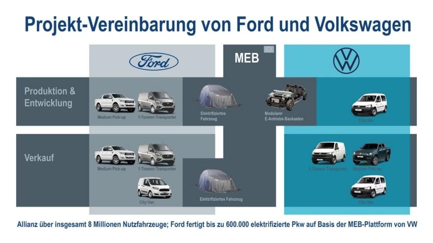 2020-06-10_VW+Ford.jpg